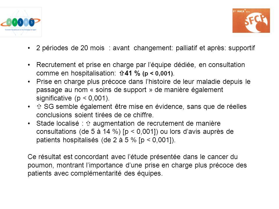 2 périodes de 20 mois : avant changement: palliatif et après: supportif Recrutement et prise en charge par léquipe dédiée, en consultation comme en ho