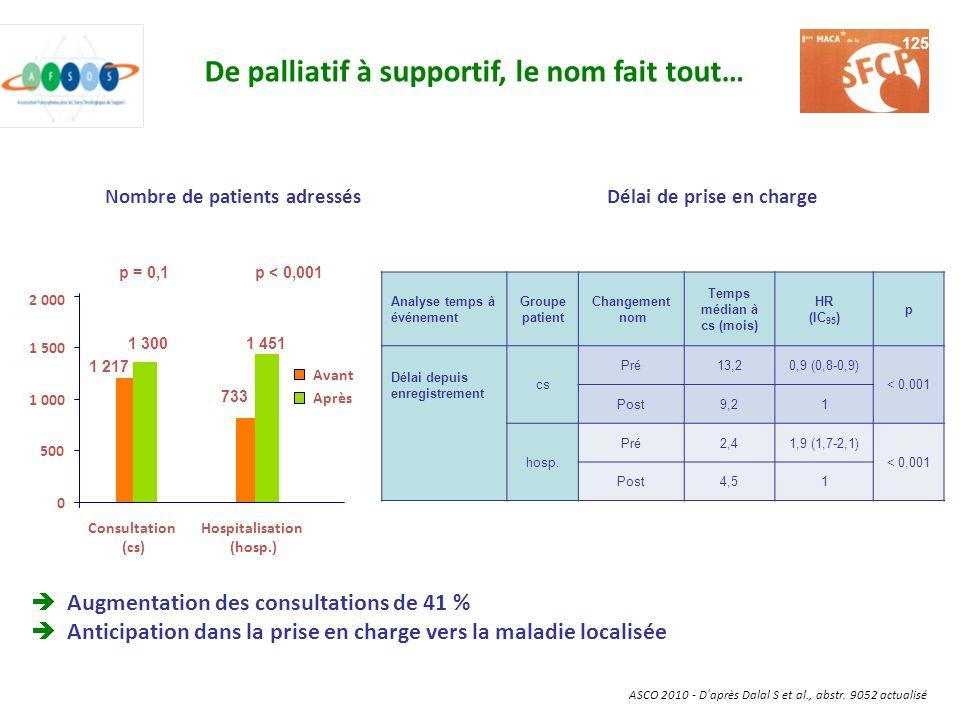De palliatif à supportif, le nom fait tout… Augmentation des consultations de 41 % Anticipation dans la prise en charge vers la maladie localisée ASCO