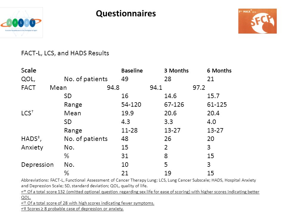 FACT-L, LCS, and HADS Results Scale Baseline3 Months6 Months QOL, No. of patients492821 FACTMean94.894.197.2 SD1614.615.7 Range54-12067-12661-125 LCS
