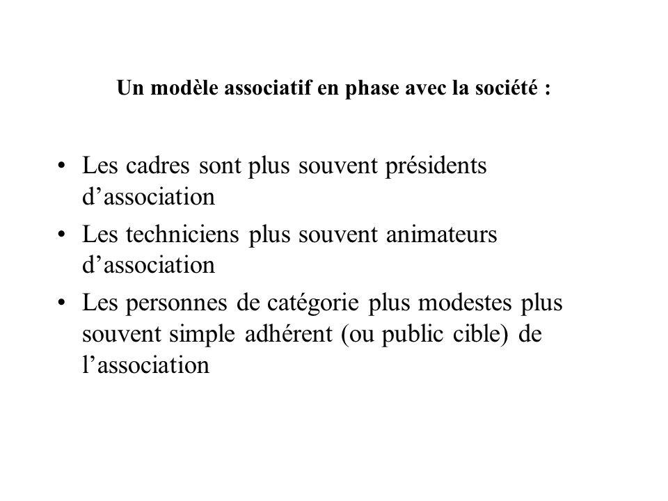 Un modèle associatif en phase avec la société : Les cadres sont plus souvent présidents dassociation Les techniciens plus souvent animateurs dassociat