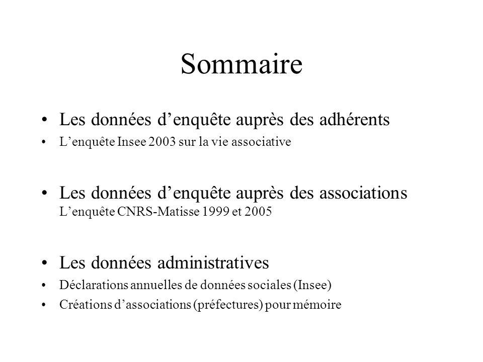 Les données denquête auprès des adhérents Lenquête Insee 2003 sur la vie associative Plus de 4 français sur 10 sont membres dune association La diversité des participations associatives La force des déterminismes sociaux