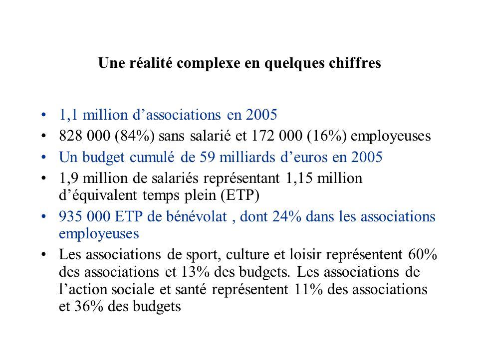 Une réalité complexe en quelques chiffres 1,1 million dassociations en 2005 828 000 (84%) sans salarié et 172 000 (16%) employeuses Un budget cumulé d