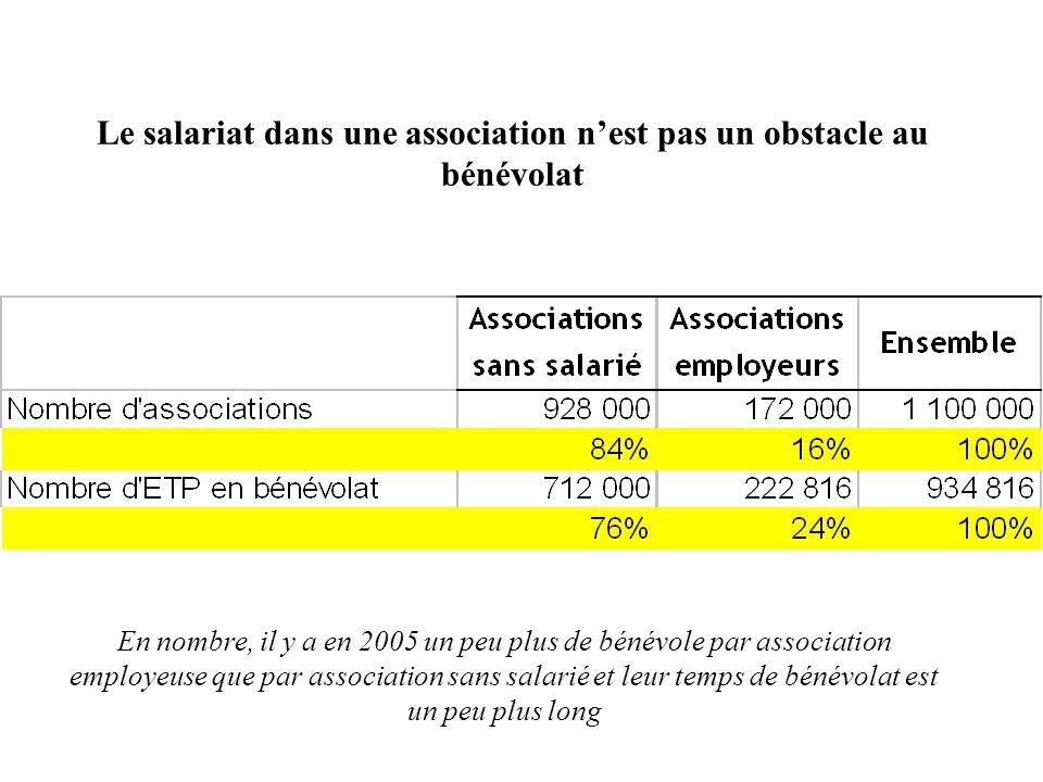 Le salariat dans une association nest pas un obstacle au bénévolat En nombre, il y a en 2005 un peu plus de bénévole par association employeuse que pa