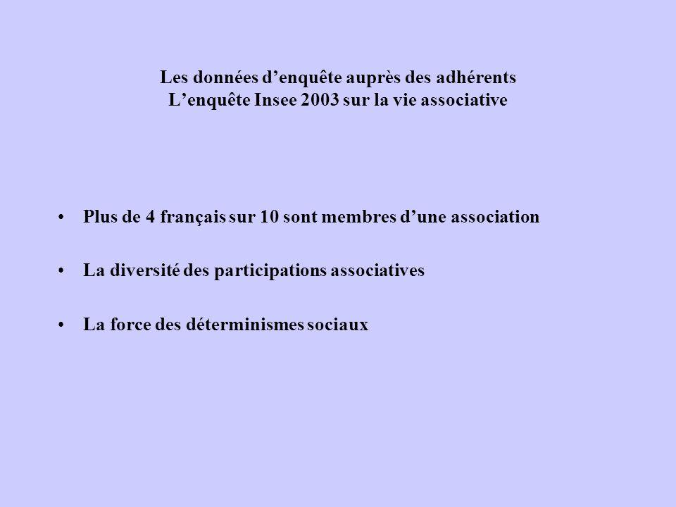 Quatre français sur 10 membres dune association Une donnée constante depuis 1997, en légère augmentation, due à la participation active de 60-69 ans, qui entraîne une augmentation sensible de lâge moyen des adhérents 60% des gens nadhèrent pas à une association – en moyenne Les adhérents adhèrent en moyenne à 1,4 associations