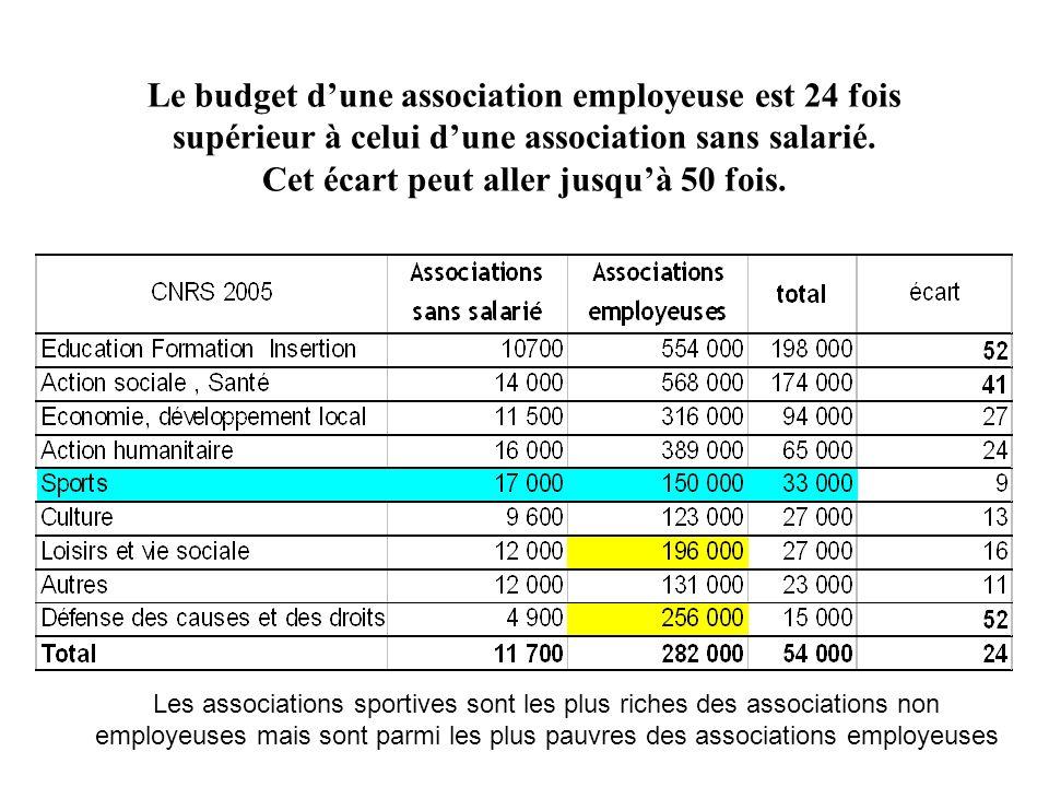 Le budget dune association employeuse est 24 fois supérieur à celui dune association sans salarié. Cet écart peut aller jusquà 50 fois. Les associatio