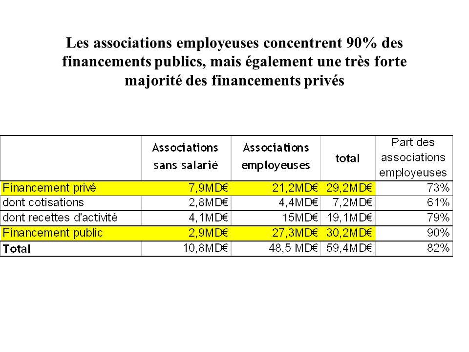 Les associations employeuses concentrent 90% des financements publics, mais également une très forte majorité des financements privés