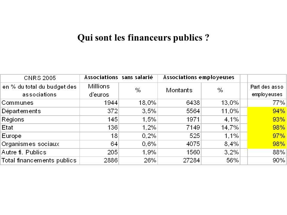 Qui sont les financeurs publics ?