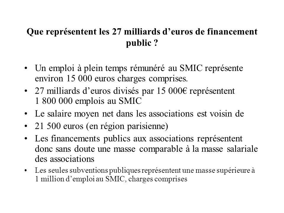 Que représentent les 27 milliards deuros de financement public ? Un emploi à plein temps rémunéré au SMIC représente environ 15 000 euros charges comp