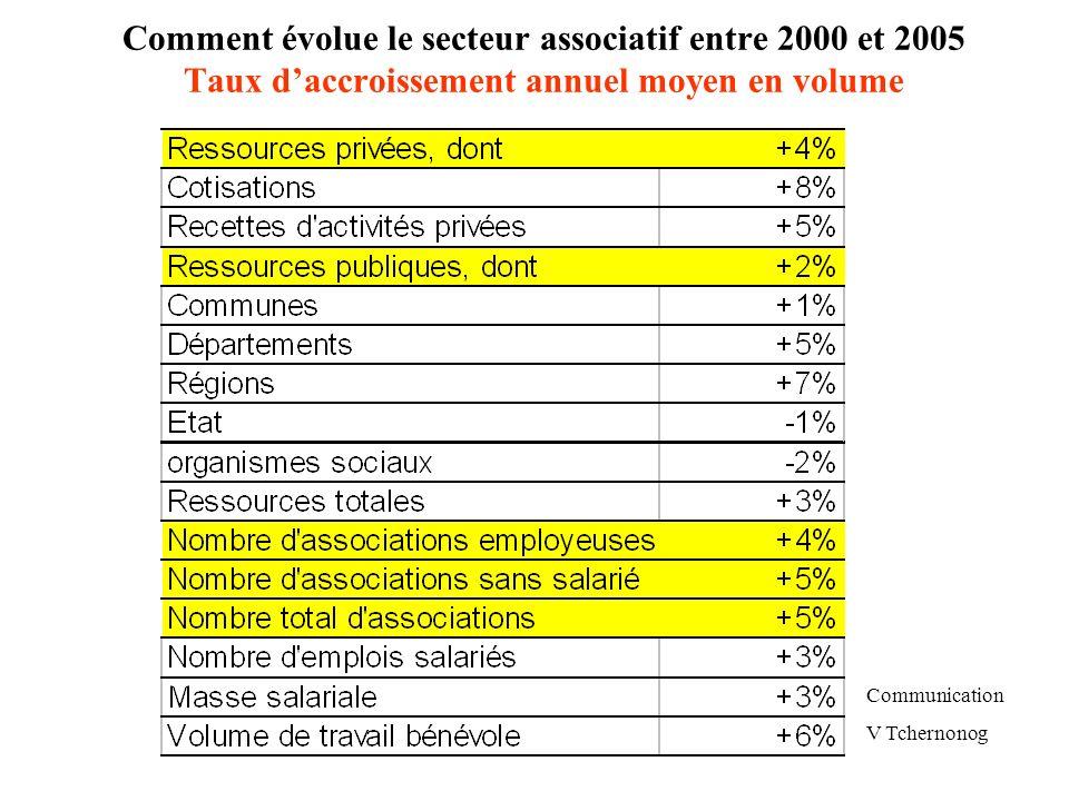 Comment évolue le secteur associatif entre 2000 et 2005 Taux daccroissement annuel moyen en volume Communication V Tchernonog