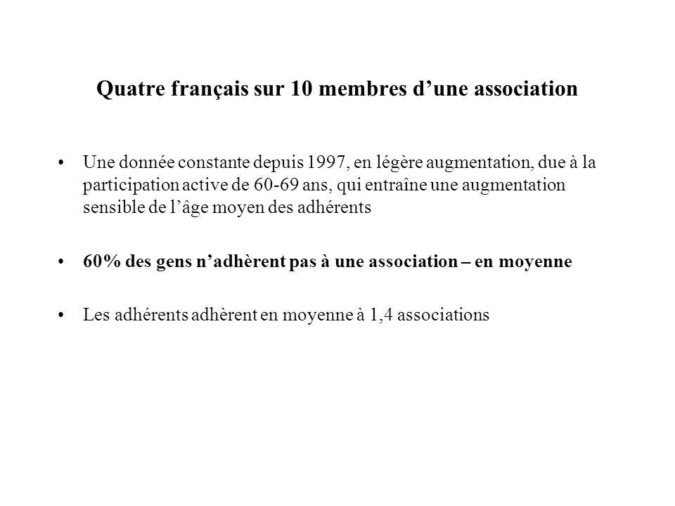 Quatre français sur 10 membres dune association Une donnée constante depuis 1997, en légère augmentation, due à la participation active de 60-69 ans,