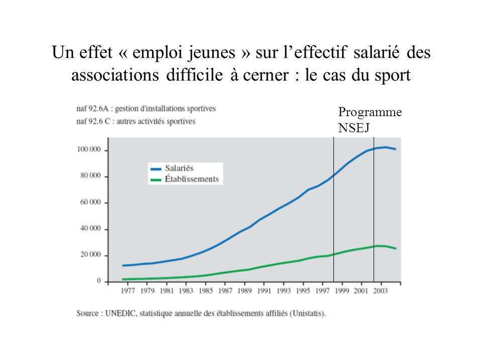 Un effet « emploi jeunes » sur leffectif salarié des associations difficile à cerner : le cas du sport Programme NSEJ
