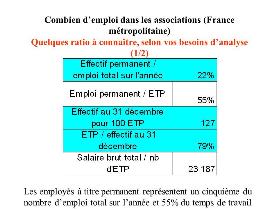Combien demploi dans les associations (France métropolitaine) Quelques ratio à connaître, selon vos besoins danalyse (1/2) Les employés à titre perman