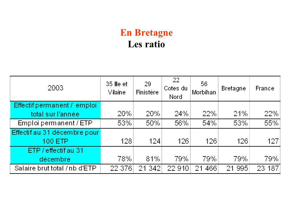 En Bretagne Les ratio