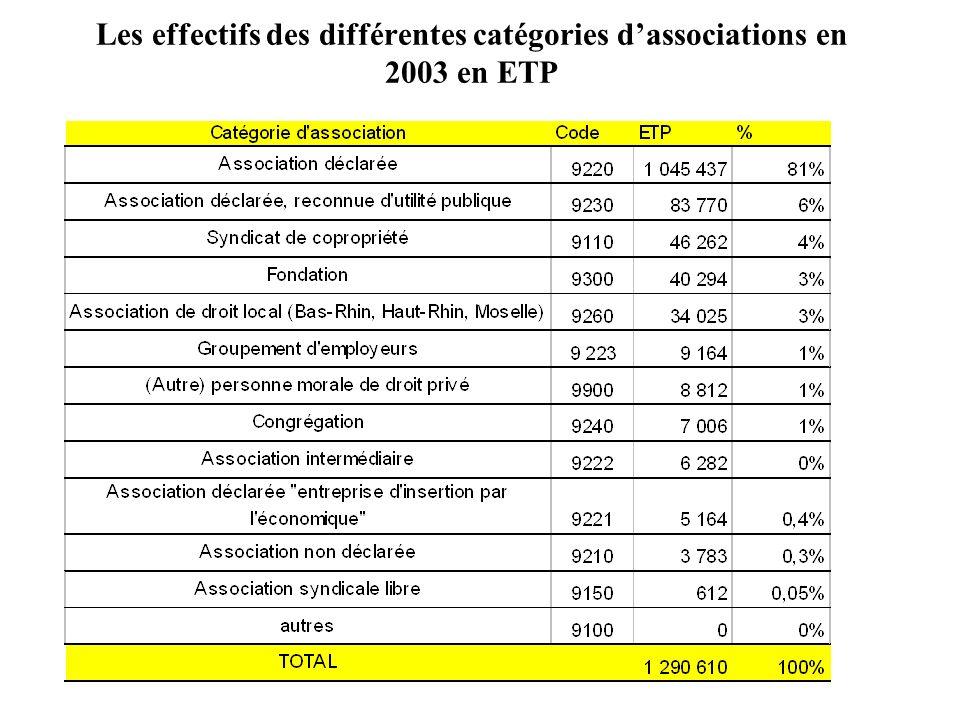Les effectifs des différentes catégories dassociations en 2003 en ETP