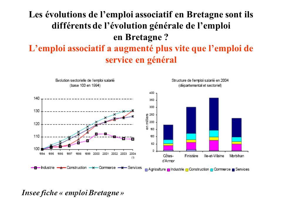 Les évolutions de lemploi associatif en Bretagne sont ils différents de lévolution générale de lemploi en Bretagne ? Lemploi associatif a augmenté plu