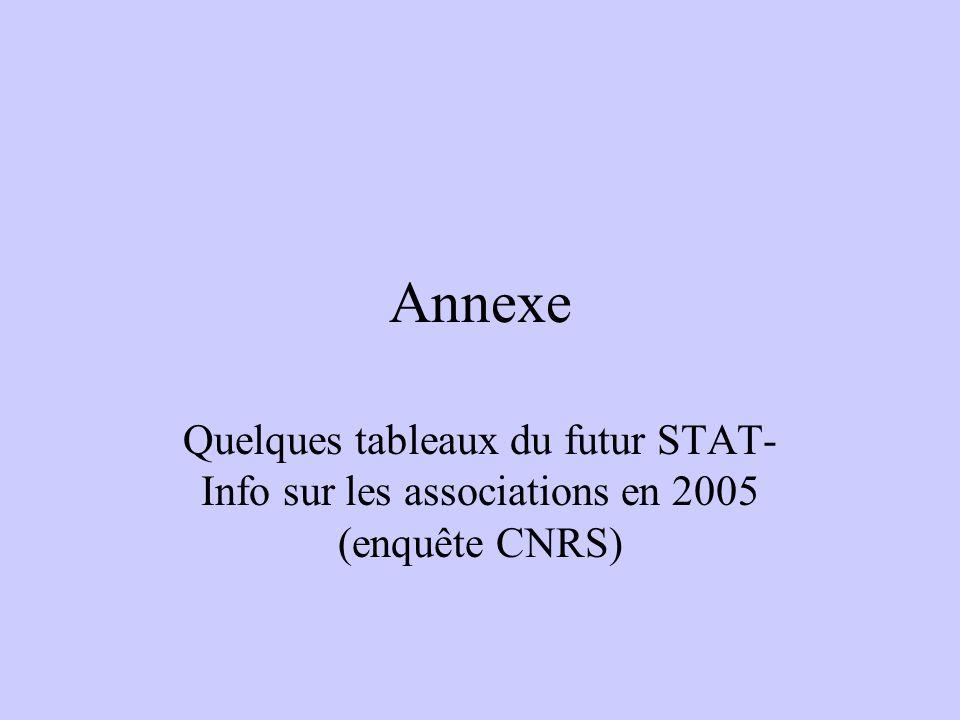 Annexe Quelques tableaux du futur STAT- Info sur les associations en 2005 (enquête CNRS)