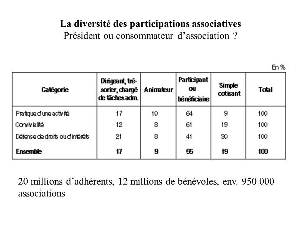 La diversité des participations associatives Président ou consommateur dassociation ? 20 millions dadhérents, 12 millions de bénévoles, env. 950 000 a