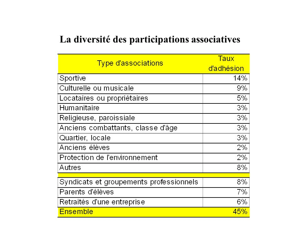 La diversité des participations associatives
