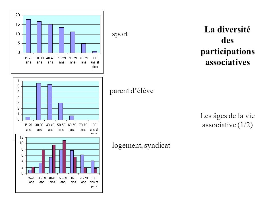 La diversité des participations associatives Les âges de la vie associative (1/2) sport parent délève logement, syndicat
