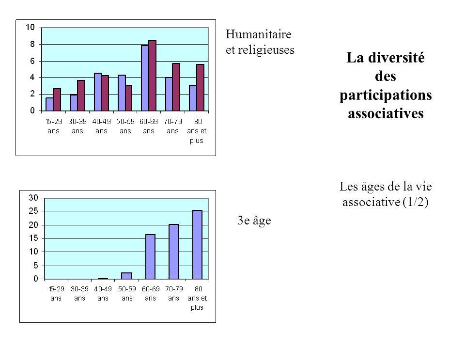 La diversité des participations associatives Les âges de la vie associative (1/2) Humanitaire et religieuses 3e âge