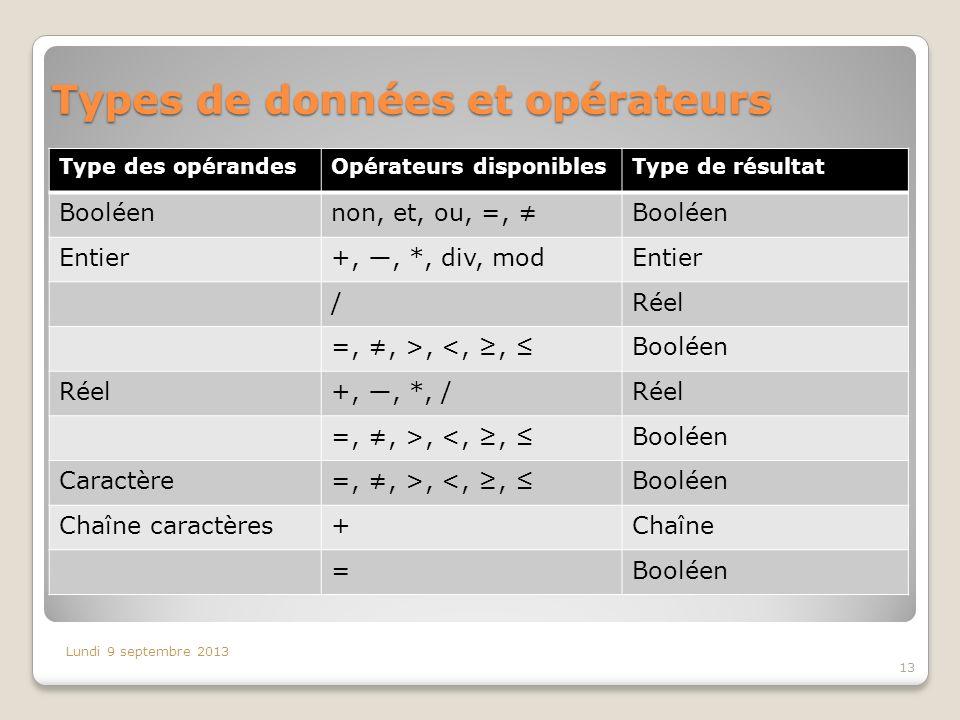 Types de données et opérateurs Type des opérandesOpérateurs disponiblesType de résultat Booléennon, et, ou, =, Booléen Entier+,, *, div, modEntier /Ré