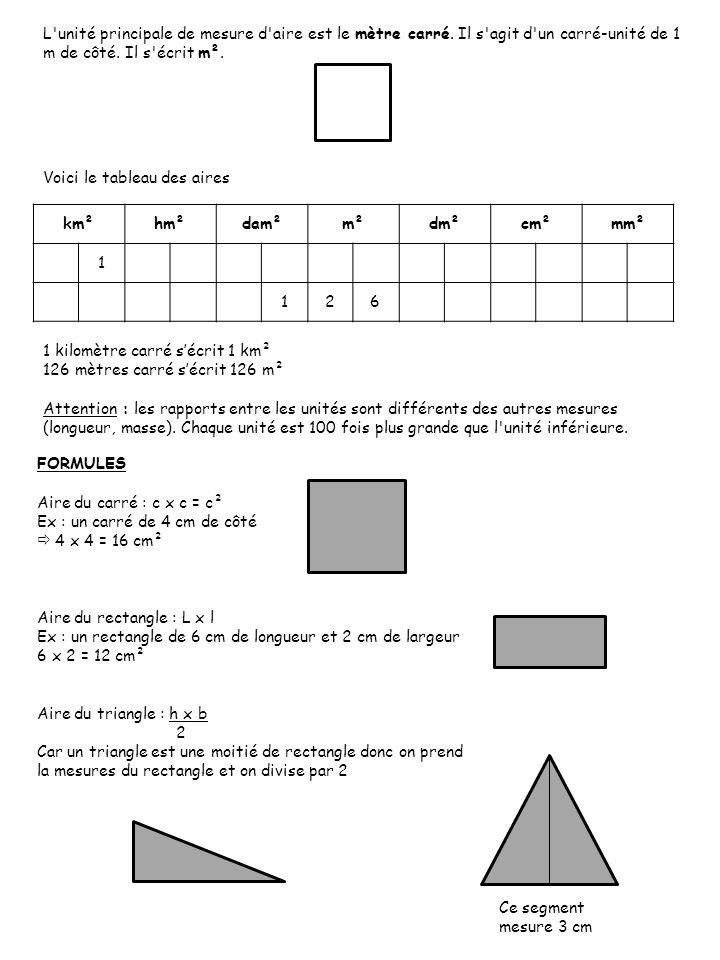 L'unité principale de mesure d'aire est le mètre carré. Il s'agit d'un carré-unité de 1 m de côté. Il s'écrit m². Voici le tableau des aires 1 kilomèt