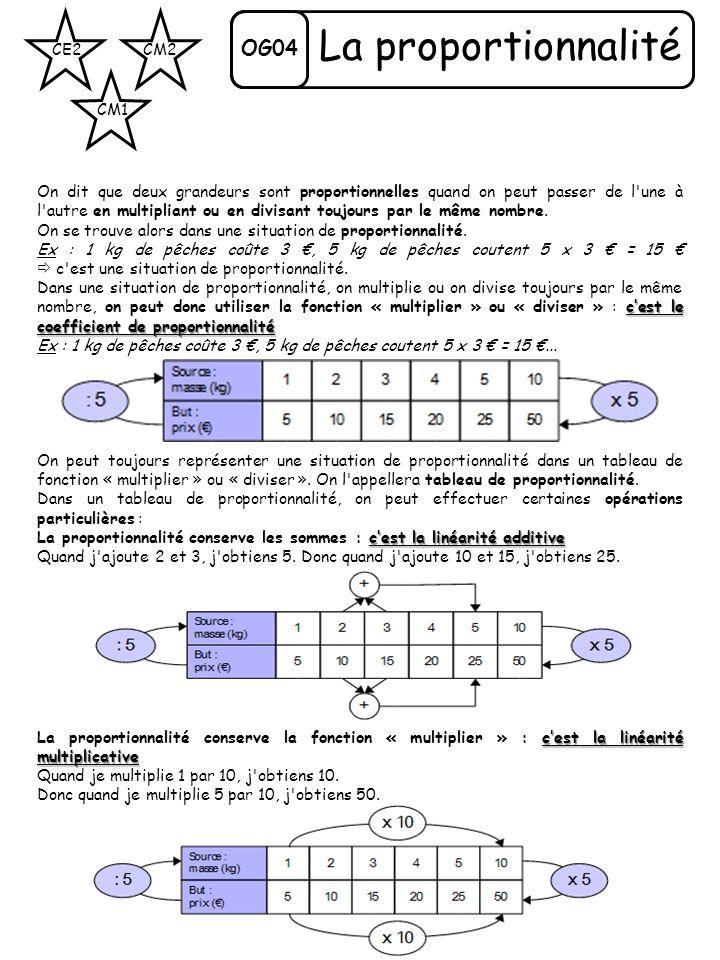 OG04 CE2 CM1 CM2 La proportionnalité On dit que deux grandeurs sont proportionnelles quand on peut passer de l'une à l'autre en multipliant ou en divi
