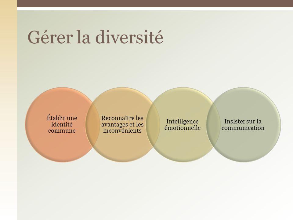 Établir une identité commune Reconnaître les avantages et les inconvénients Intelligence émotionnelle Insister sur la communication Gérer la diversité