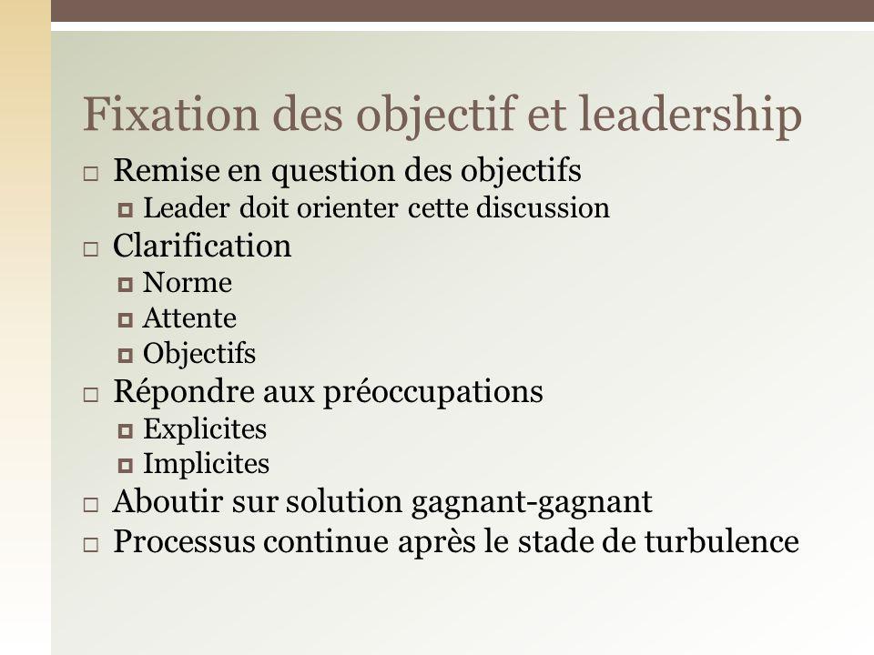 Remise en question des objectifs Leader doit orienter cette discussion Clarification Norme Attente Objectifs Répondre aux préoccupations Explicites Im