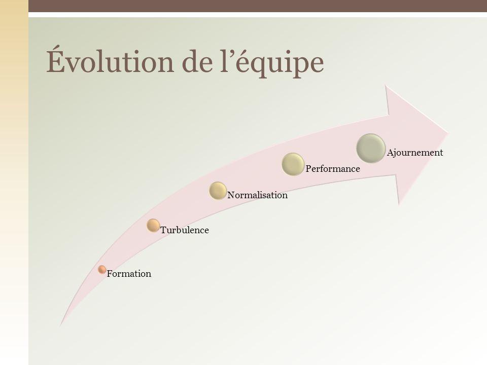 Évolution de léquipe Formation Turbulence Normalisation Performance Ajournement
