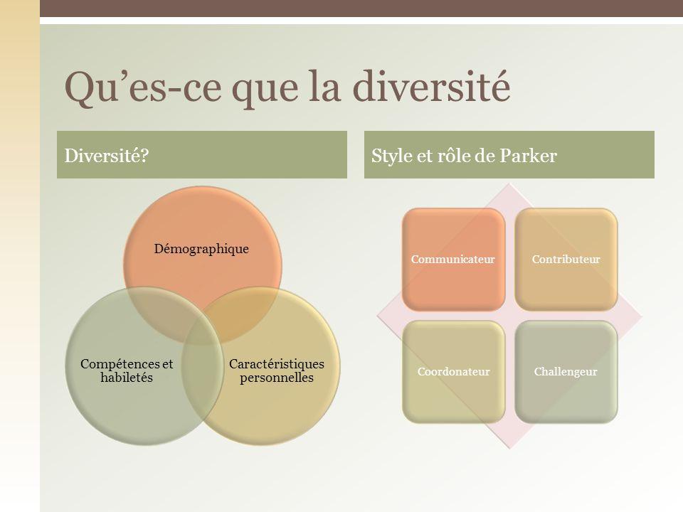 Démographique Caractéristiques personnelles Compétences et habiletés CommunicateurContributeurCoordonateurChallengeur Diversité?Style et rôle de Parker Ques-ce que la diversité