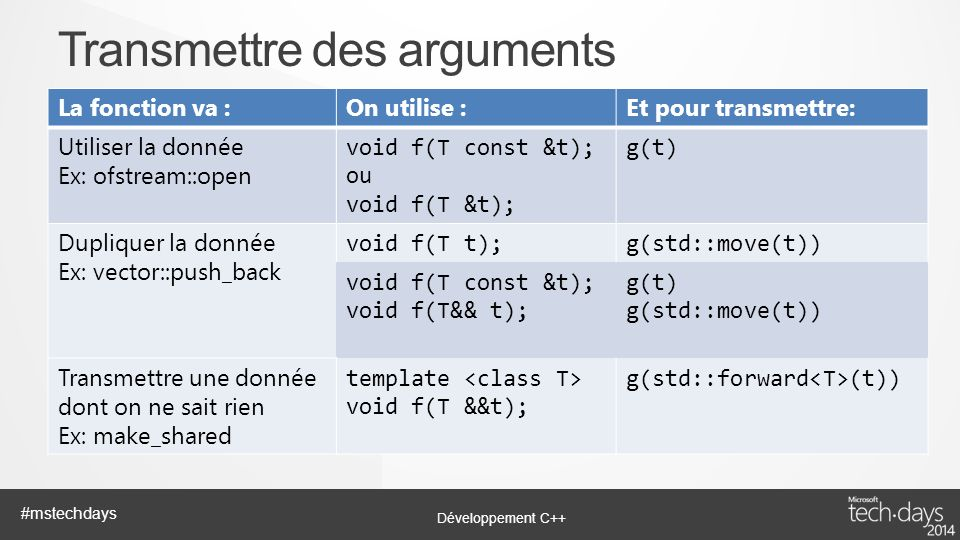 Développement C++ #mstechdays La fonction va :On utilise :Et pour transmettre: Utiliser la donnée Ex: ofstream::open void f(T const &t); ou void f(T &t); g(t) Dupliquer la donnée Ex: vector::push_back void f(T t);g(std::move(t)) void f(T const &t); void f(T&& t); g(t) g(std::move(t)) Transmettre une donnée dont on ne sait rien Ex: make_shared template void f(T &&t); g(std::forward (t)) Transmettre des arguments