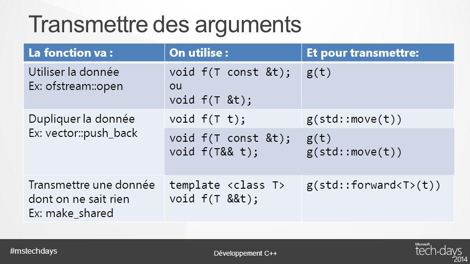 Développement C++ #mstechdays La fonction va :On utilise :Et pour transmettre: Utiliser la donnée Ex: ofstream::open void f(T const &t); ou void f(T &