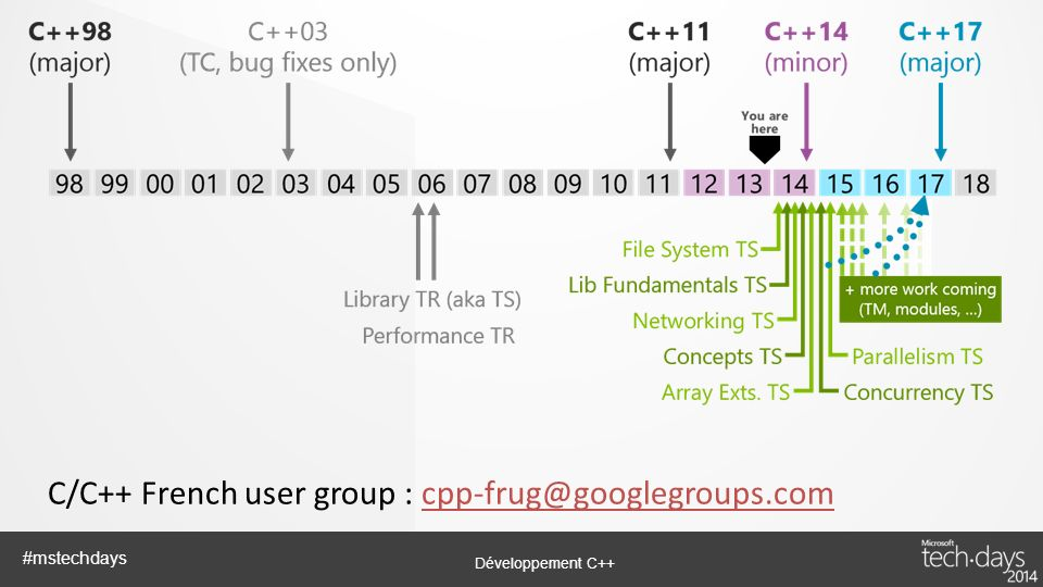 Développement C++ #mstechdays C/C++ French user group : cpp-frug@googlegroups.comcpp-frug@googlegroups.com