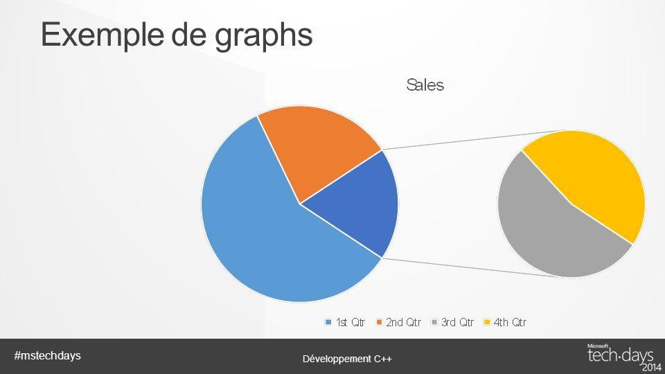 Développement C++ #mstechdays Exemple de graphs
