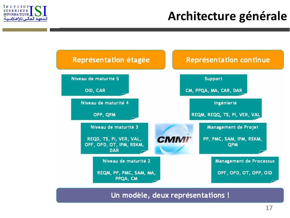 Architecture générale 17