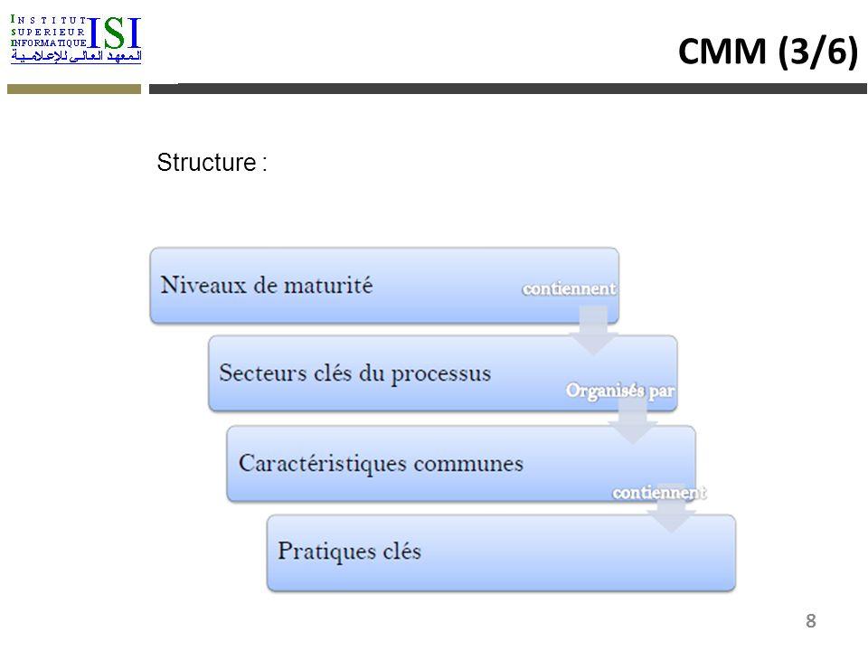 Structure : CMM (3/6) 8
