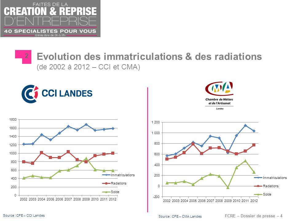 FCRE – Dossier de presse – 4 Evolution des immatriculations & des radiations (de 2002 à 2012 – CCI et CMA) 2 Source : CFE – CCI Landes Source : CFE –