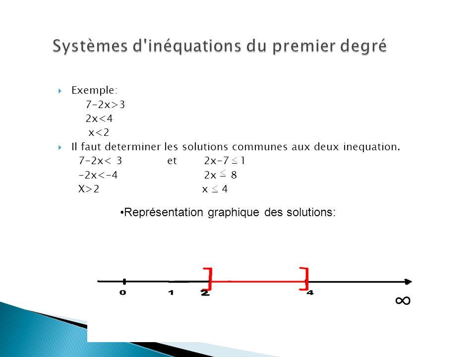 Exemple: 7-2x>3 2x<4 x<2 Il faut determiner les solutions communes aux deux inequation. 7-2x< 3 et 2x-7 1 -2x<-4 2x 8 X>2 x 4 Représentation graphique