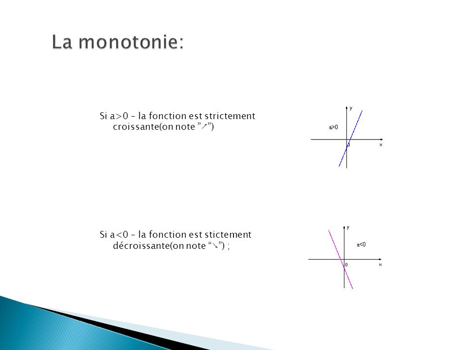 Si a>0 – la fonction est strictement croissante(on note ) Si a<0 – la fonction est stictement décroissante(on note ) ;