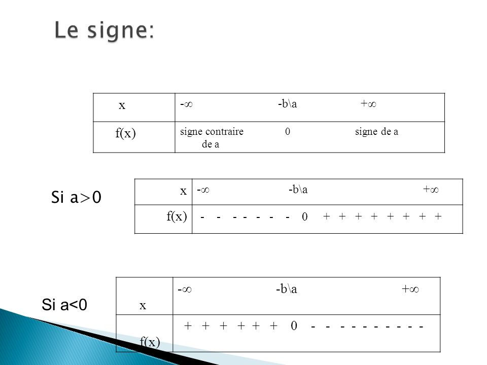Si a>0 x - -b\a + f(x) - - - - - - - 0 + + + + + + + + x - -b\a + f(x) + + + + + + 0 - - - - - - - - - - Si a<0 x - -b\a + f(x) signe contraire 0 sign