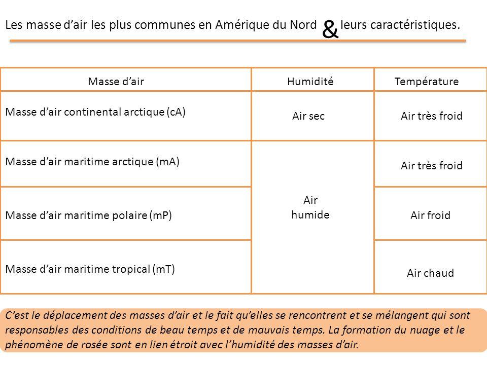 Les masse dair les plus communes en Amérique du Nord & leurs caractéristiques. Masse dair continental arctique (cA) Masse dairHumidité Température Mas