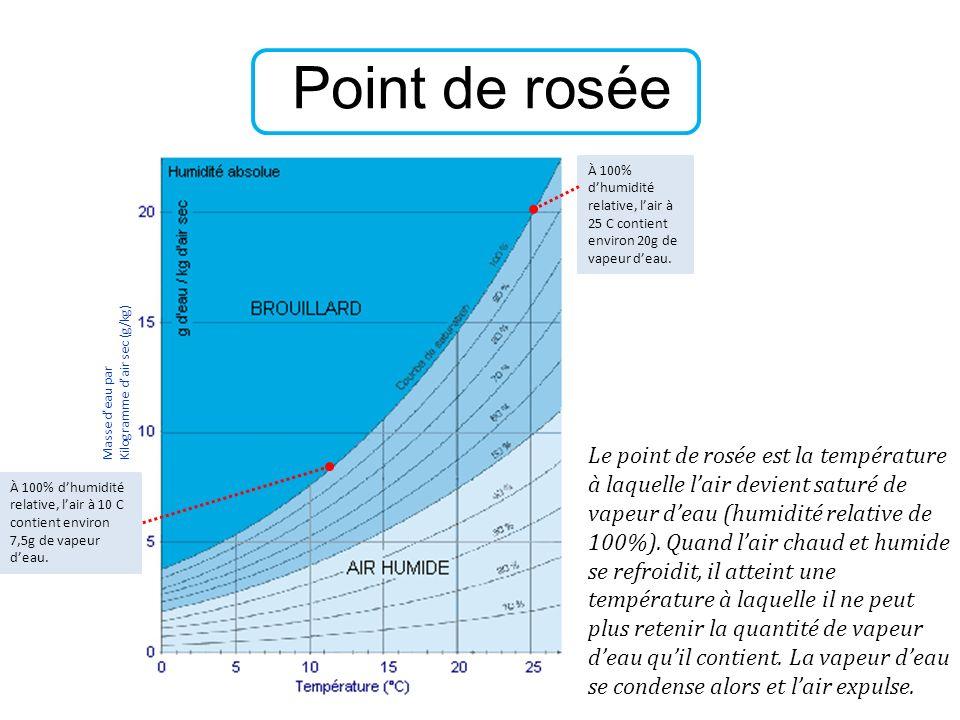Point de rosée Le point de rosée est la température à laquelle lair devient saturé de vapeur deau (humidité relative de 100%). Quand lair chaud et hum