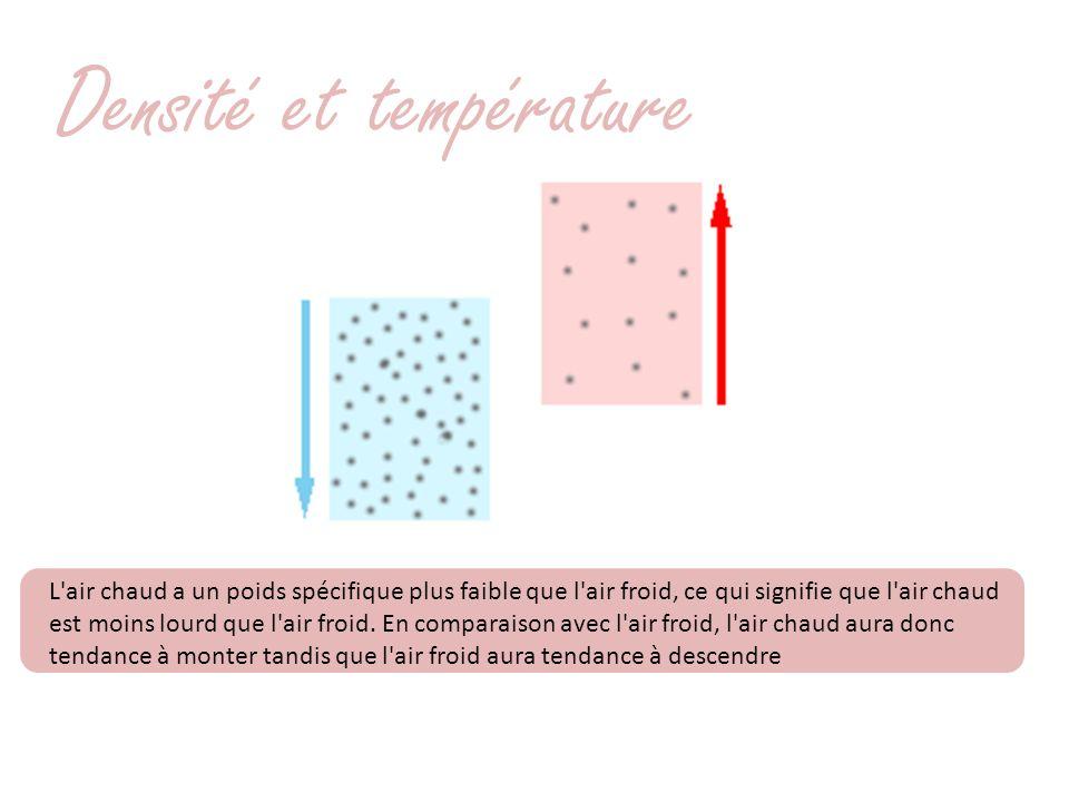 Densité et température L'air chaud a un poids spécifique plus faible que l'air froid, ce qui signifie que l'air chaud est moins lourd que l'air froid.