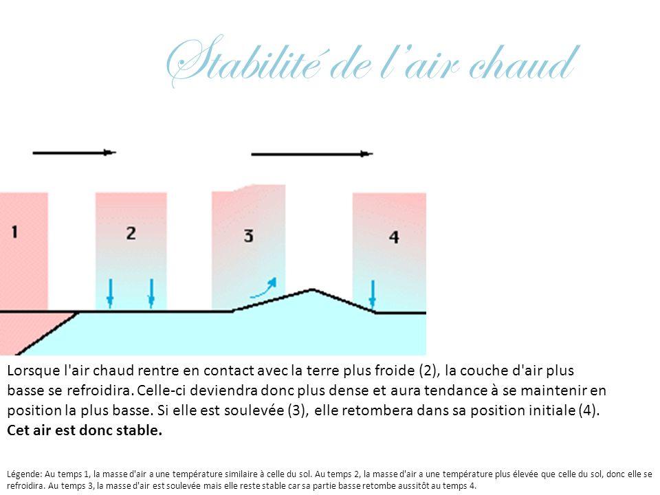 Stabilité de lair chaud Lorsque l'air chaud rentre en contact avec la terre plus froide (2), la couche d'air plus basse se refroidira. Celle-ci devien