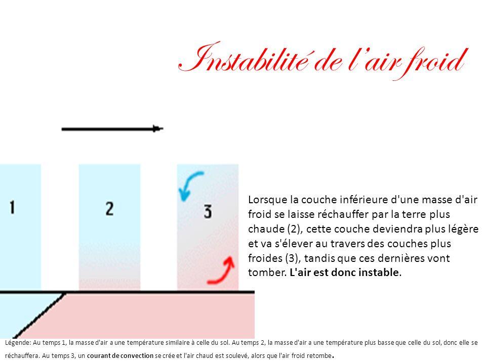 Instabilité de lair froid Lorsque la couche inférieure d'une masse d'air froid se laisse réchauffer par la terre plus chaude (2), cette couche deviend
