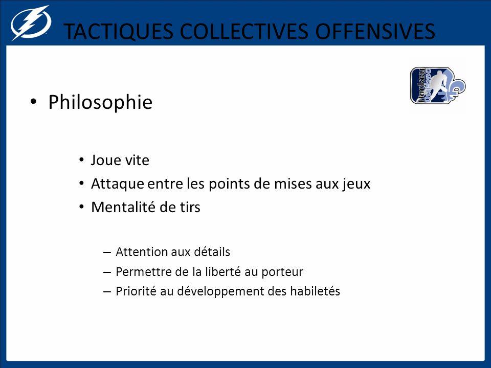 TACTIQUES COLLECTIVES OFFENSIVES Philosophie Joue vite Attaque entre les points de mises aux jeux Mentalité de tirs – Attention aux détails – Permettr