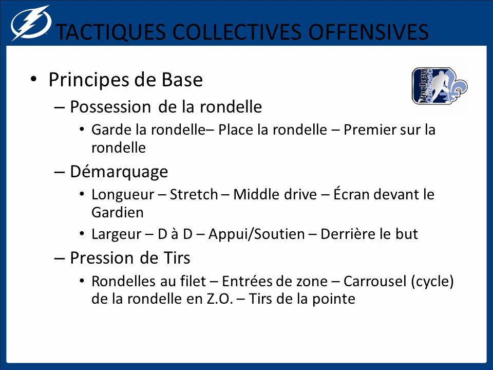 TACTIQUES COLLECTIVES OFFENSIVES Principes de Base – Possession de la rondelle Garde la rondelle– Place la rondelle – Premier sur la rondelle – Démarq