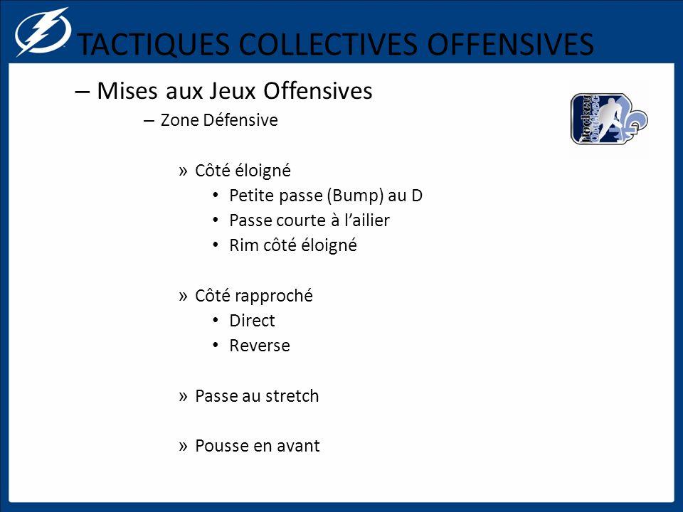 TACTIQUES COLLECTIVES OFFENSIVES – Mises aux Jeux Offensives – Zone Défensive » Côté éloigné Petite passe (Bump) au D Passe courte à lailier Rim côté