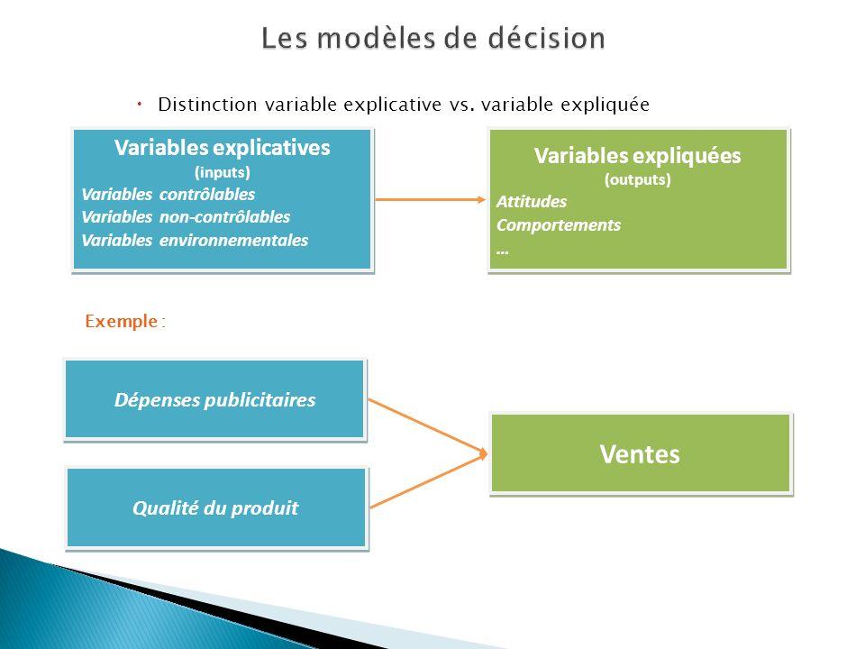 Variables explicatives (inputs) Variables contrôlables Variables non-contrôlables Variables environnementales Variables explicatives (inputs) Variable